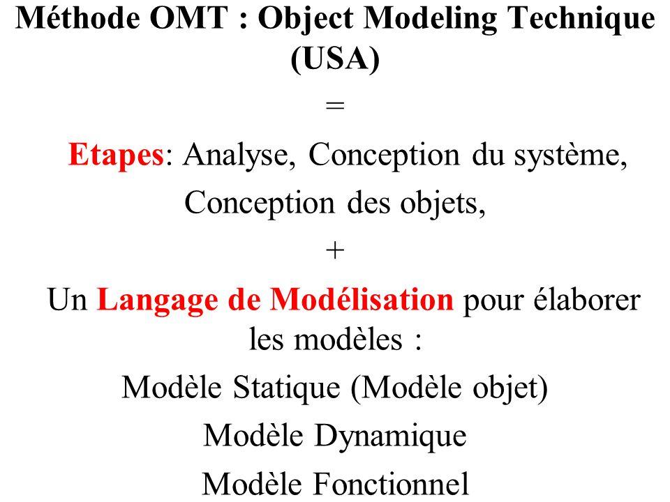 Méthode OMT : Object Modeling Technique (USA) = Etapes: Analyse, Conception du système, Conception des objets, + Un Langage de Modélisation pour élabo