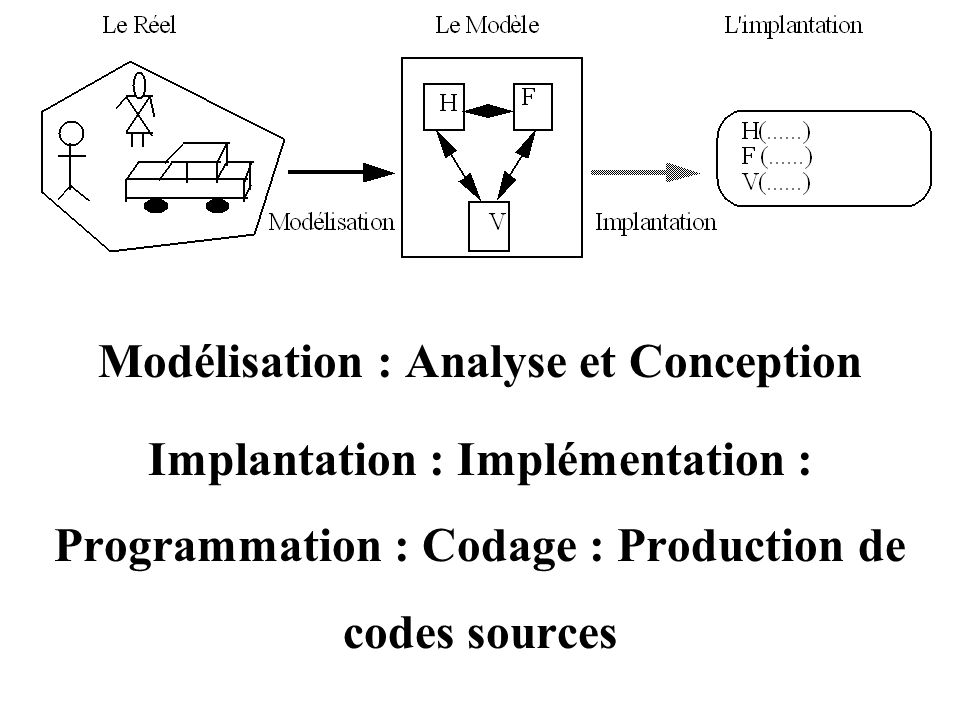 Modélisation : Analyse et Conception Implantation : Implémentation : Programmation : Codage : Production de codes sources