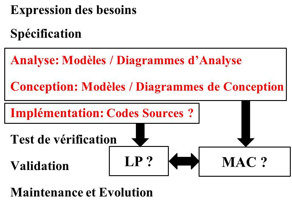 Expression des besoins Spécification Analyse: Modèles / Diagrammes d'Analyse Conception: Modèles / Diagrammes de Conception Implémentation: Codes Sour