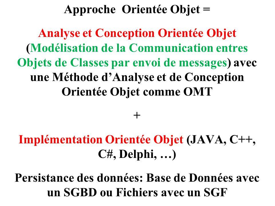 Approche Orientée Objet = Analyse et Conception Orientée Objet (Modélisation de la Communication entres Objets de Classes par envoi de messages) avec