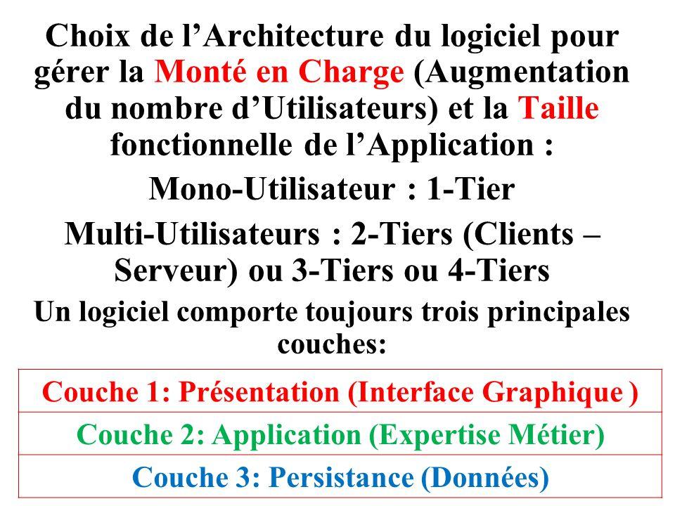 Choix de l'Architecture du logiciel pour gérer la Monté en Charge (Augmentation du nombre d'Utilisateurs) et la Taille fonctionnelle de l'Application