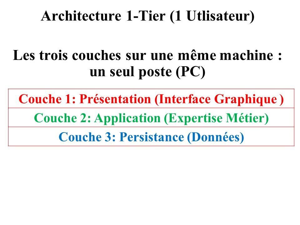 Architecture 1-Tier (1 Utlisateur) Les trois couches sur une même machine : un seul poste (PC) Couche 1: Présentation (Interface Graphique ) Couche 2: