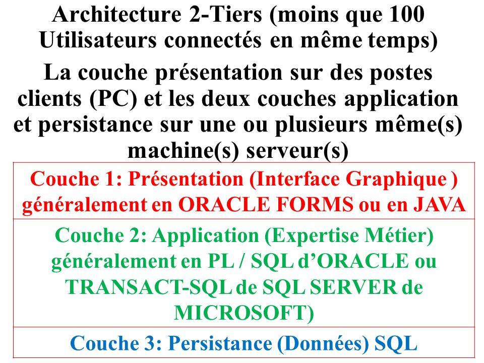 Architecture 2-Tiers (moins que 100 Utilisateurs connectés en même temps) La couche présentation sur des postes clients (PC) et les deux couches appli