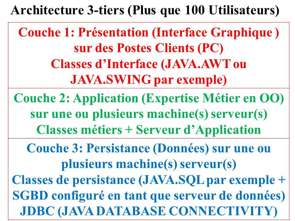 Architecture 3-tiers (Plus que 100 Utilisateurs) Couche 1: Présentation (Interface Graphique ) sur des Postes Clients (PC) Classes d'Interface (JAVA.A