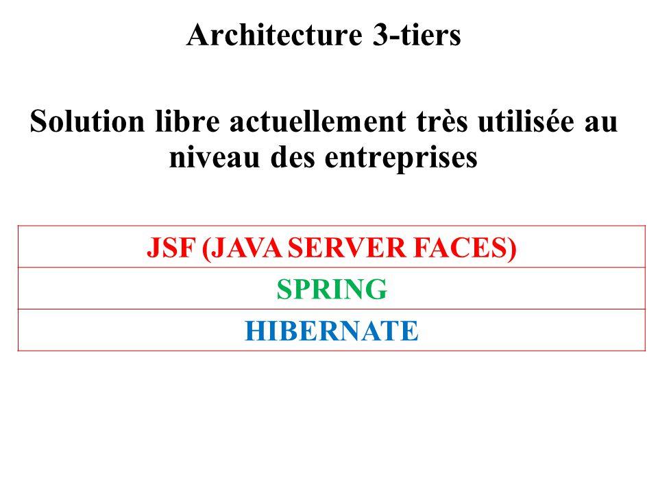 Architecture 3-tiers Solution libre actuellement très utilisée au niveau des entreprises JSF (JAVA SERVER FACES) SPRING HIBERNATE