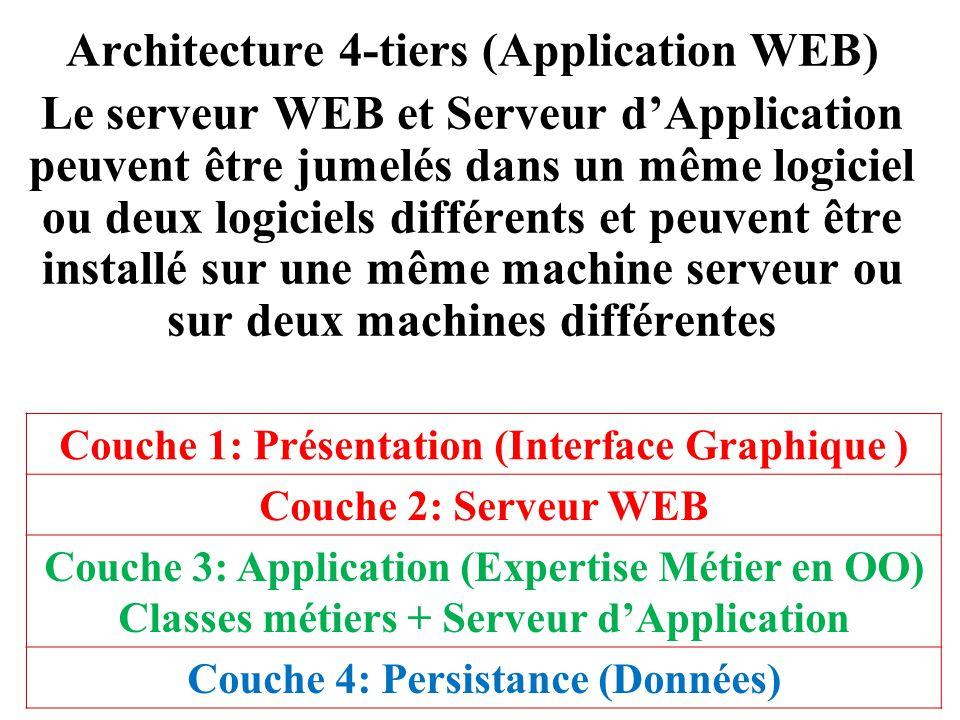 Architecture 4-tiers (Application WEB) Le serveur WEB et Serveur d'Application peuvent être jumelés dans un même logiciel ou deux logiciels différents