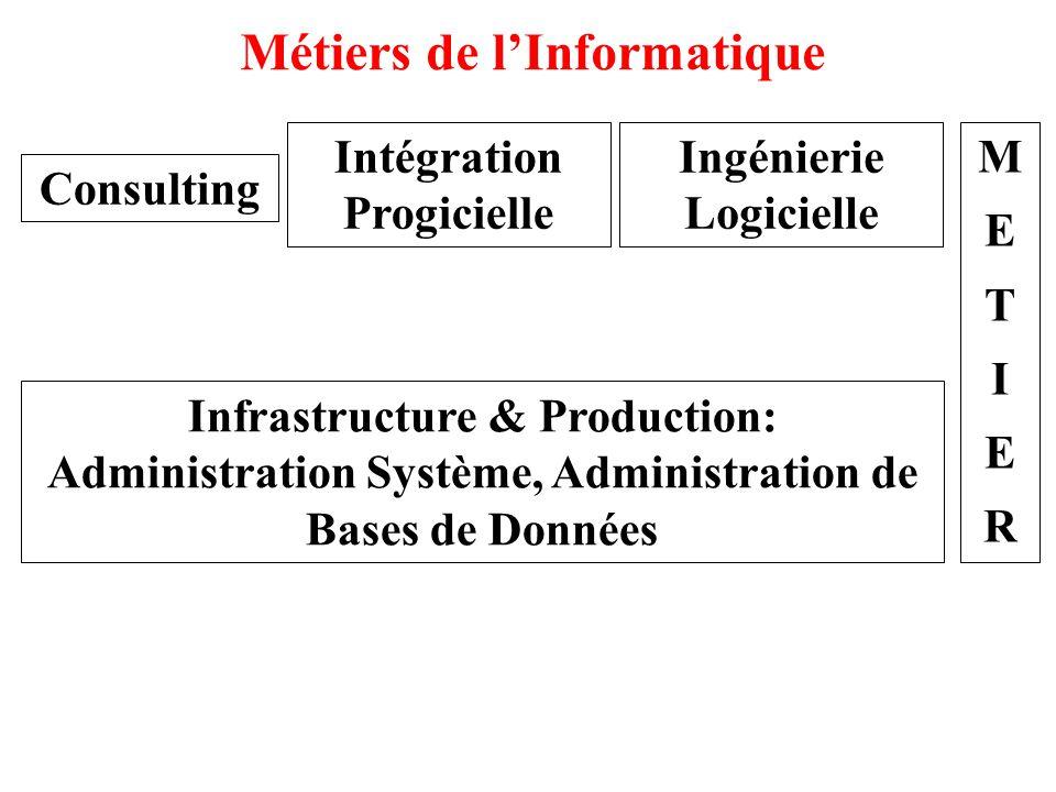 Métiers de l'Informatique Consulting Intégration Progicielle Ingénierie Logicielle METIERMETIER Infrastructure & Production: Administration Système, A