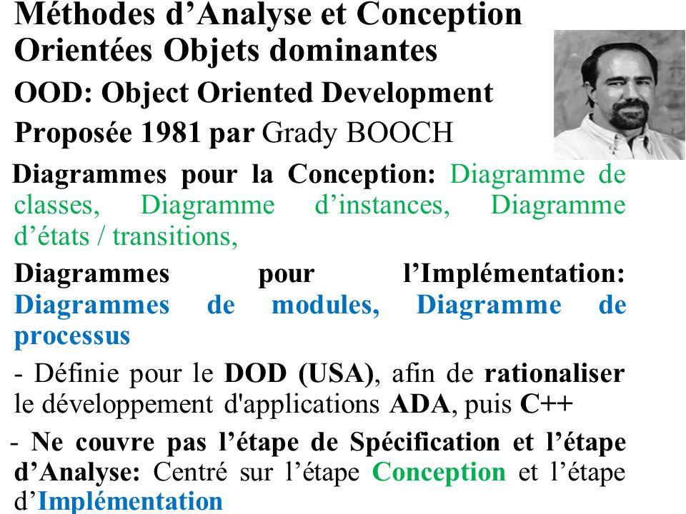 Méthodes d'Analyse et Conception Orientées Objets dominantes OOD: Object Oriented Development Proposée 1981 par Grady BOOCH Diagrammes pour la Concept