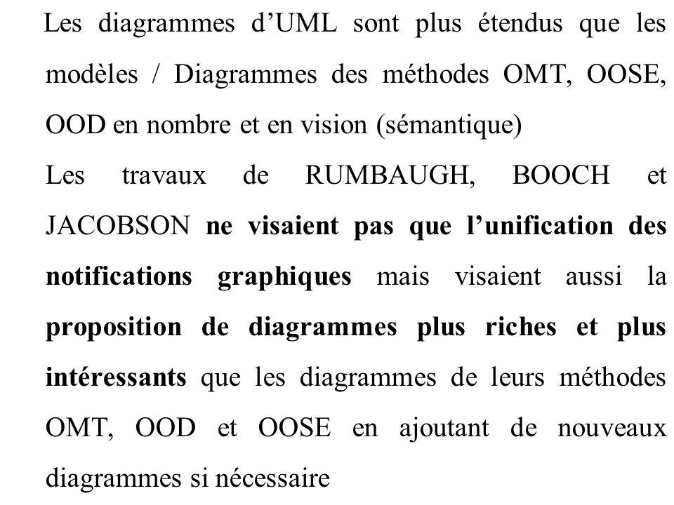 Les diagrammes d'UML sont plus étendus que les modèles / Diagrammes des méthodes OMT, OOSE, OOD en nombre et en vision (sémantique) Les travaux de RUM