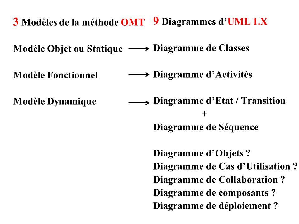 3 Modèles de la méthode OMT Modèle Objet ou Statique Modèle Fonctionnel Modèle Dynamique 9 Diagrammes d'UML 1.X Diagramme de Classes Diagramme d'Activ