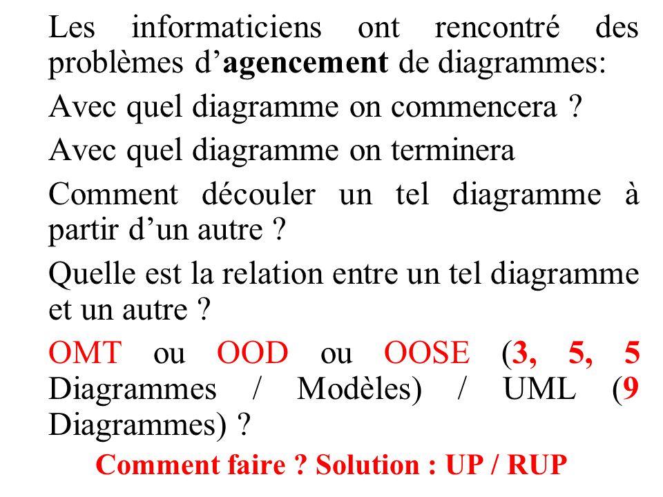 Les informaticiens ont rencontré des problèmes d'agencement de diagrammes: Avec quel diagramme on commencera ? Avec quel diagramme on terminera Commen