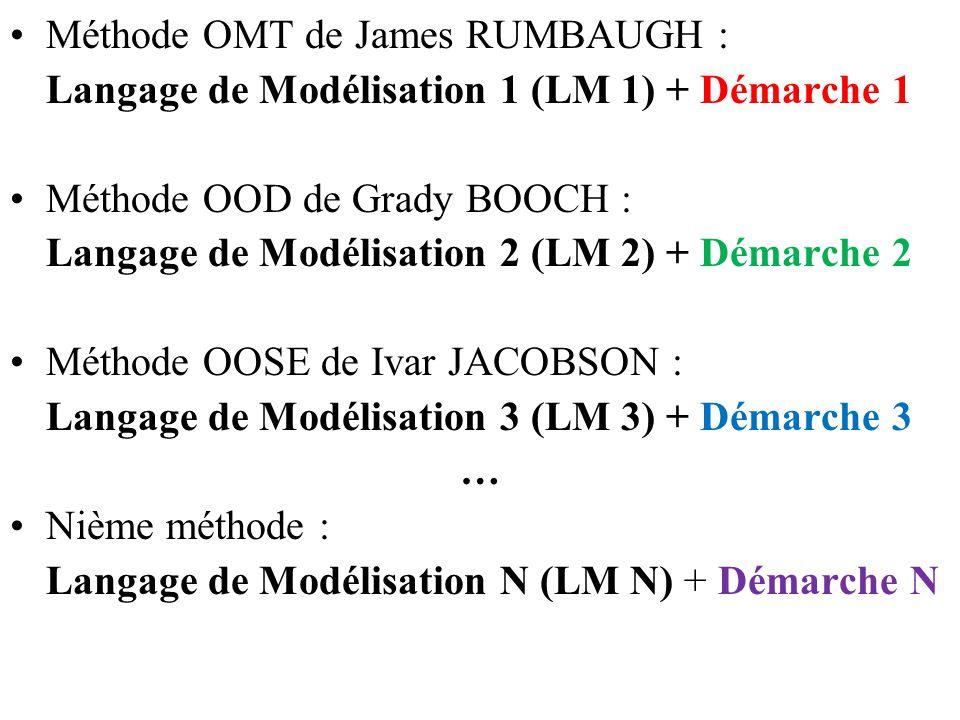 Méthode OMT de James RUMBAUGH : Langage de Modélisation 1 (LM 1) + Démarche 1 Méthode OOD de Grady BOOCH : Langage de Modélisation 2 (LM 2) + Démarche
