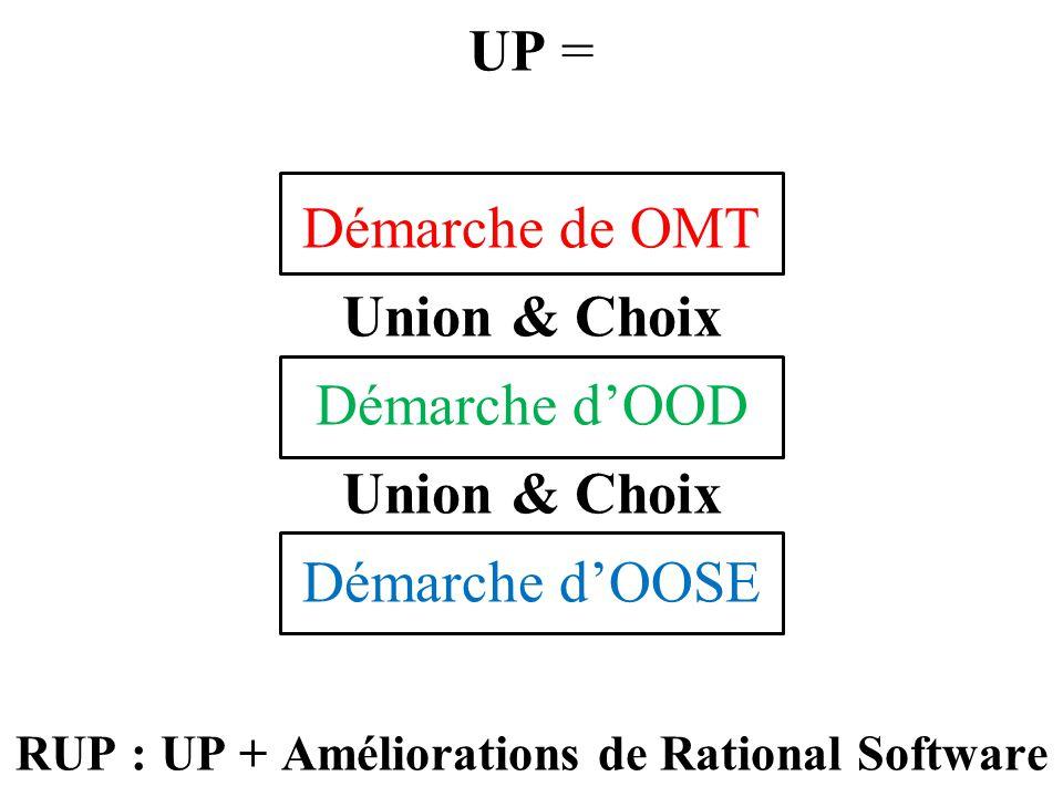 UP = Démarche de OMT Union & Choix Démarche d'OOD Union & Choix Démarche d'OOSE RUP : UP + Améliorations de Rational Software