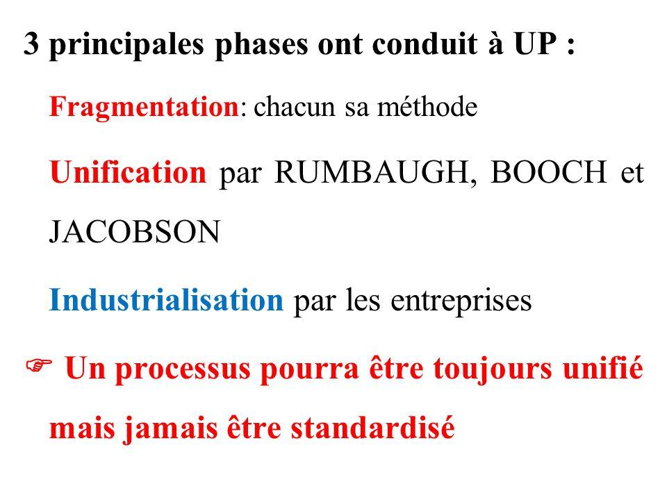 3 principales phases ont conduit à UP : Fragmentation: chacun sa méthode Unification par RUMBAUGH, BOOCH et JACOBSON Industrialisation par les entrepr