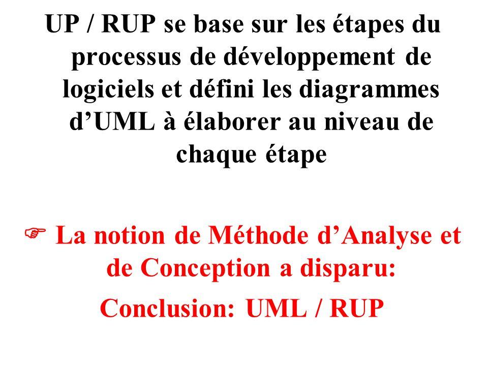 UP / RUP se base sur les étapes du processus de développement de logiciels et défini les diagrammes d'UML à élaborer au niveau de chaque étape  La no