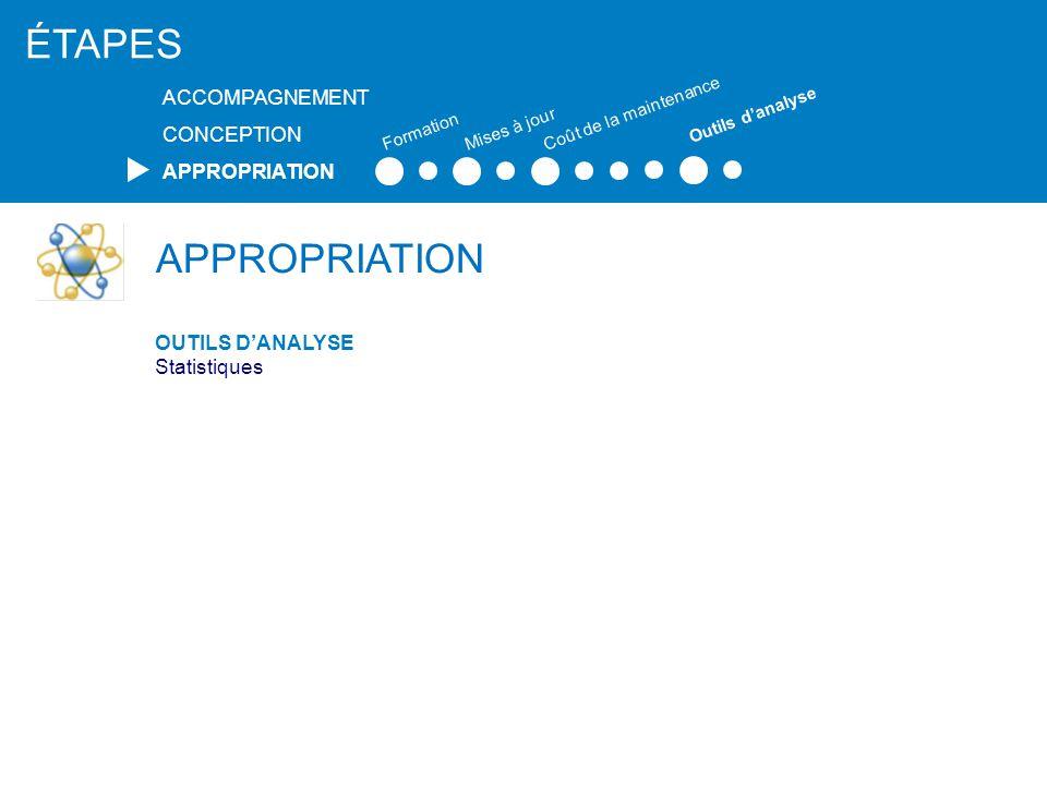 APPROPRIATION OUTILS D'ANALYSE Statistiques ÉTAPES ACCOMPAGNEMENT CONCEPTION APPROPRIATION Formation Mises à jour Coût de la maintenance Outils d'anal
