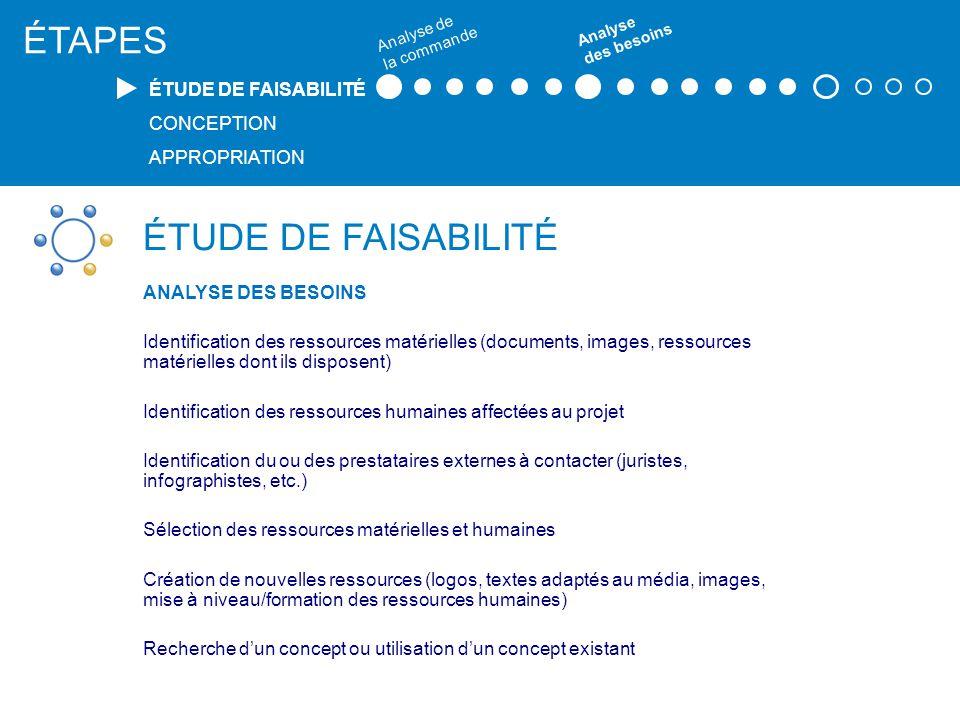 ÉTUDE DE FAISABILITÉ ANALYSE DES BESOINS Identification des ressources matérielles (documents, images, ressources matérielles dont ils disposent) Iden