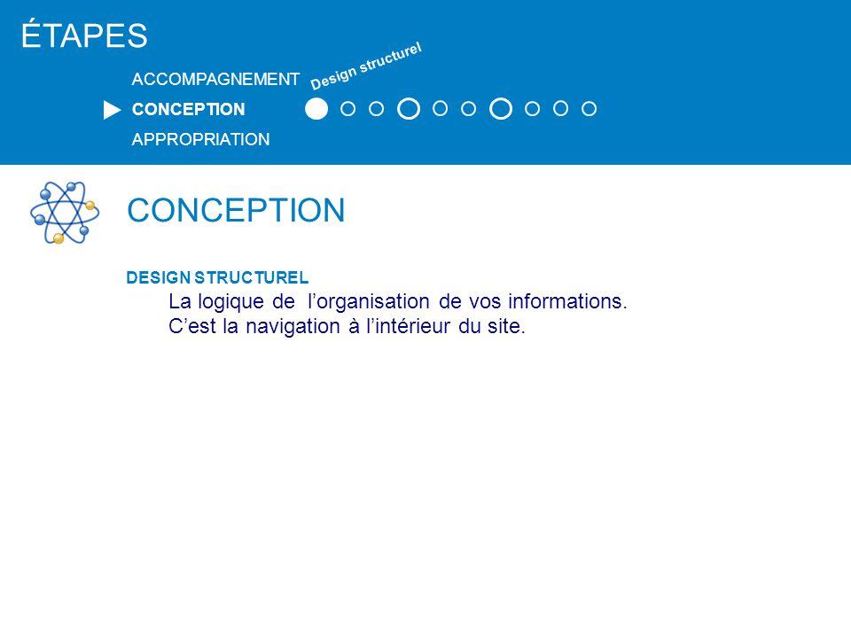 CONCEPTION DESIGN STRUCTUREL Arborescence Nomenclature ÉTAPES ACCOMPAGNEMENT CONCEPTION APPROPRIATION Design structurel