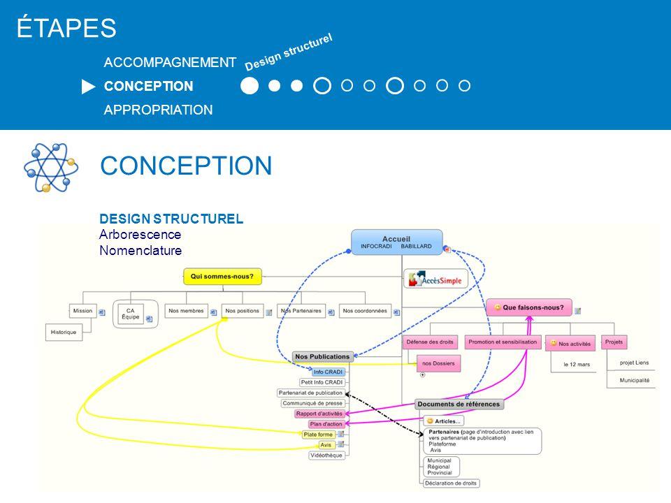 CONCEPTION DESIGN GRAPHIQUE La signature graphique au projet, La création visuelle reflète votre organisme, votre mission.