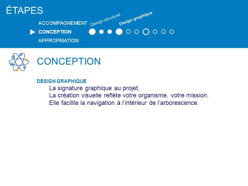 CONCEPTION DESIGN GRAPHIQUE Création ÉTAPES ACCOMPAGNEMENT CONCEPTION APPROPRIATION Design structurel Design graphique Propositions de design graphique
