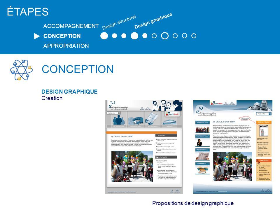 CONCEPTION DESIGN GRAPHIQUE Création Maquettes ÉTAPES ACCOMPAGNEMENT CONCEPTION APPROPRIATION Design structurel Design graphique Design final
