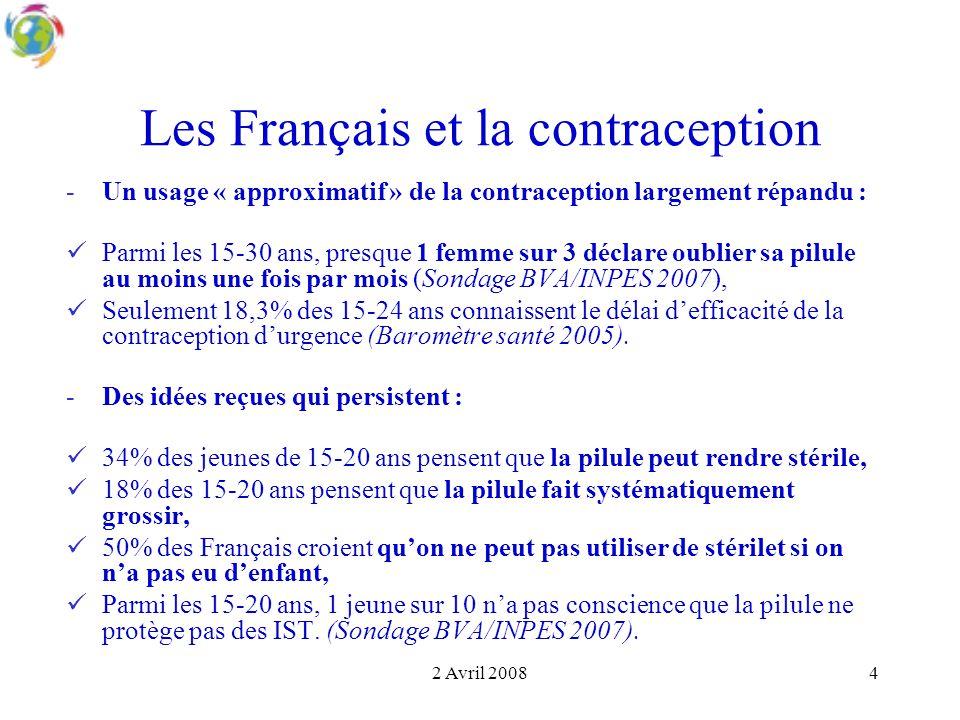 2 Avril 20084 Les Français et la contraception -Un usage « approximatif » de la contraception largement répandu : Parmi les 15-30 ans, presque 1 femme sur 3 déclare oublier sa pilule au moins une fois par mois (Sondage BVA/INPES 2007), Seulement 18,3% des 15-24 ans connaissent le délai d'efficacité de la contraception d'urgence (Baromètre santé 2005).