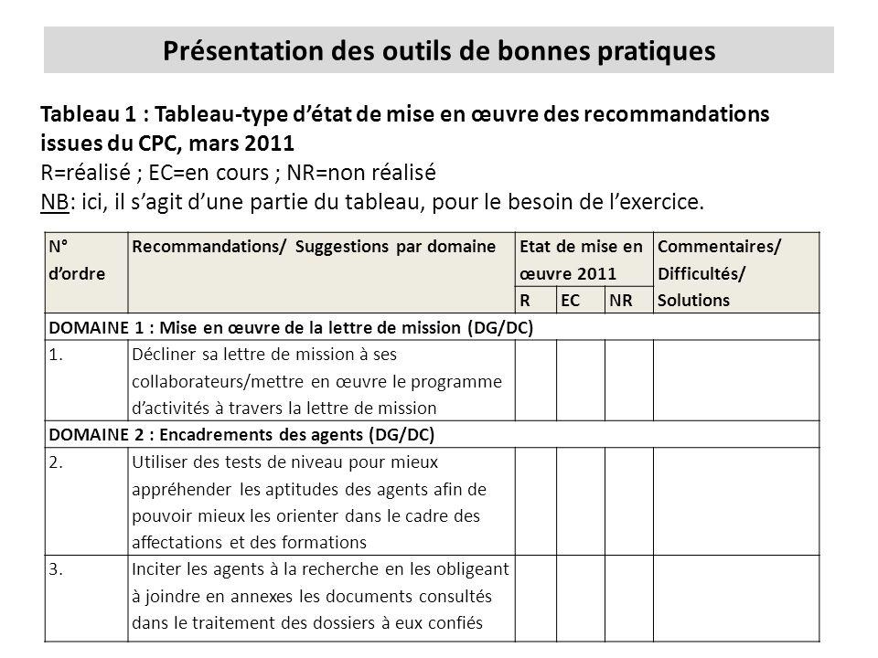 Présentation des outils de bonnes pratiques Tableau 1 : Tableau-type d'état de mise en œuvre des recommandations issues du CPC, mars 2011 R=réalisé ; EC=en cours ; NR=non réalisé NB: ici, il s'agit d'une partie du tableau, pour le besoin de l'exercice.