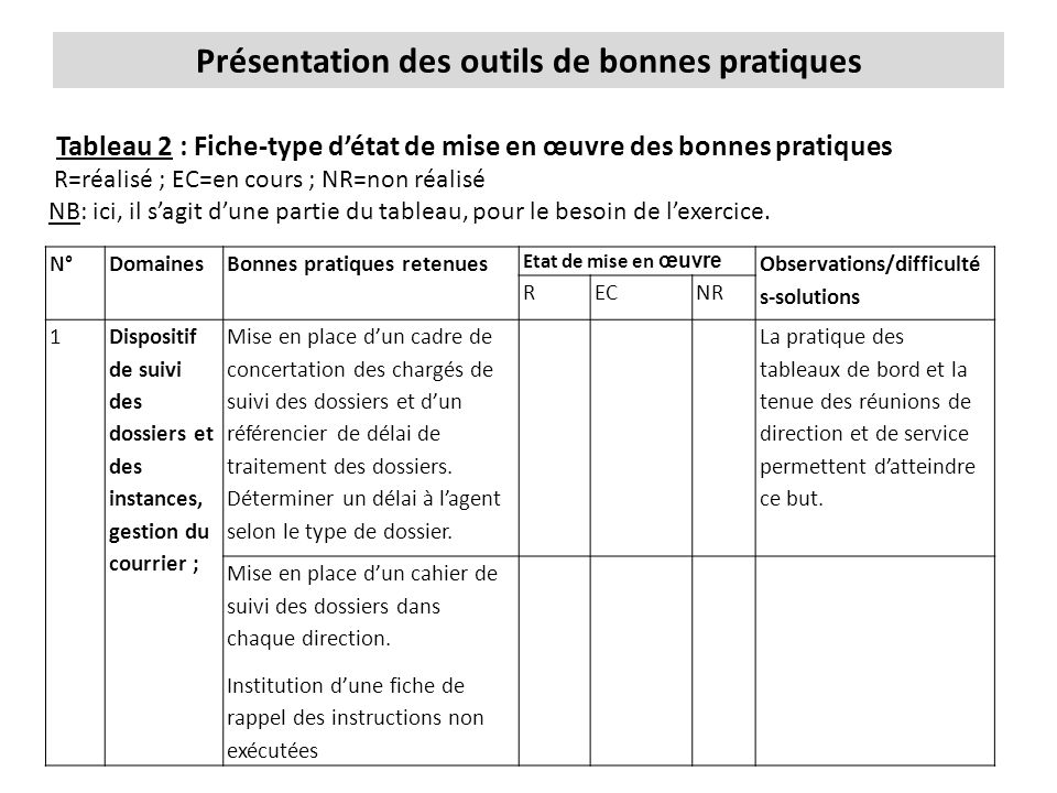 Présentation des outils de bonnes pratiques Tableau 2 : Fiche-type d'état de mise en œuvre des bonnes pratiques R=réalisé ; EC=en cours ; NR=non réali