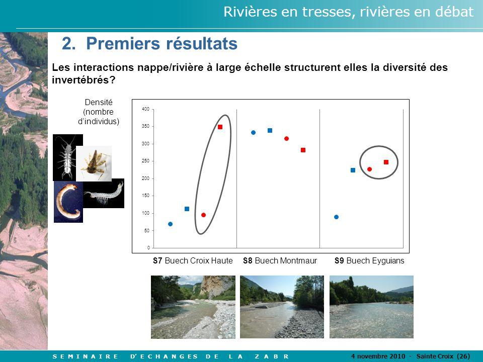 S E M I N A I R E D' E C H A N G E S D E L A Z A B R 4 novembre 2010 - Sainte Croix (26) Rivières en tresses, rivières en débat S7 Buech Croix HauteS8 Buech MontmaurS9 Buech Eyguians Densité (nombre d'individus) 2.