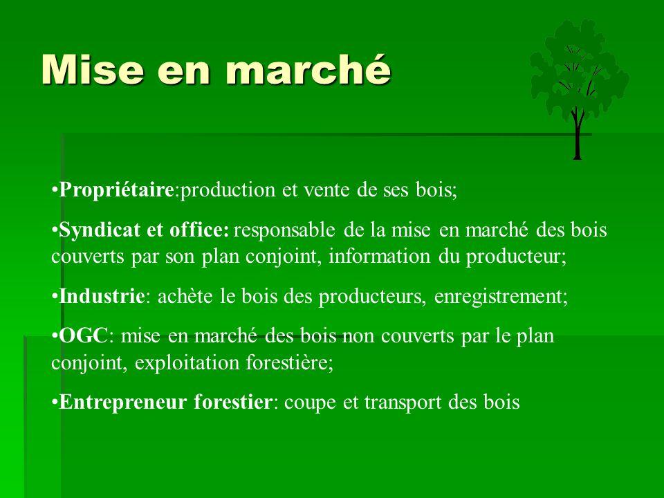 Mise en marché Propriétaire:production et vente de ses bois; Syndicat et office: responsable de la mise en marché des bois couverts par son plan conjo
