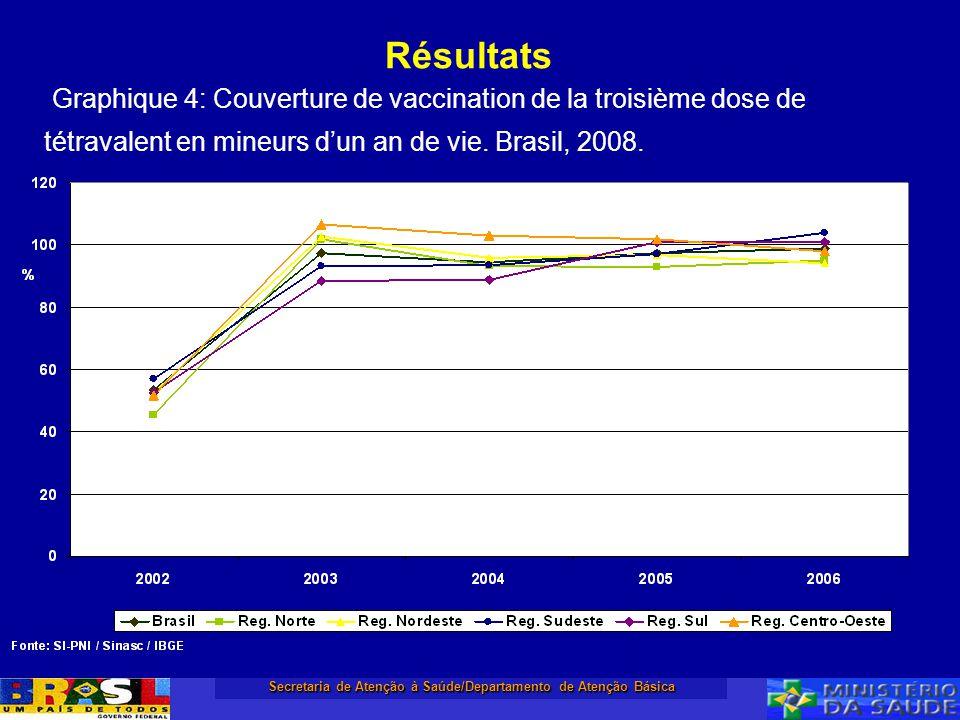 Secretaria de Atenção à Saúde/Departamento de Atenção Básica Résultats Graphique 4: Couverture de vaccination de la troisième dose de tétravalent en m