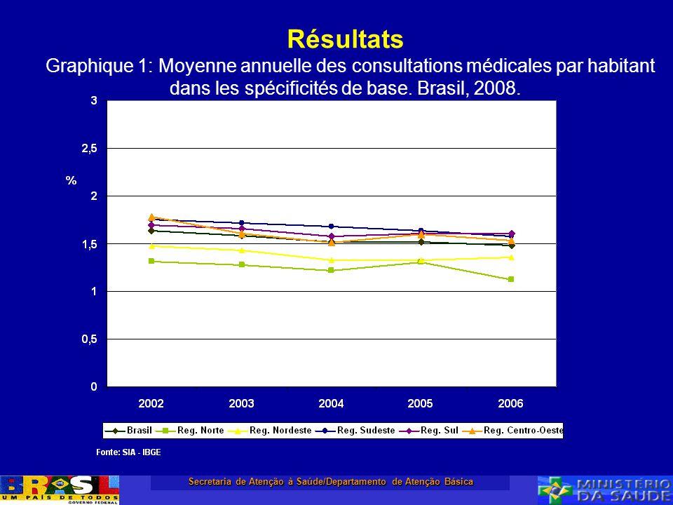 Secretaria de Atenção à Saúde/Departamento de Atenção Básica Résultats Graphique 1: Moyenne annuelle des consultations médicales par habitant dans les
