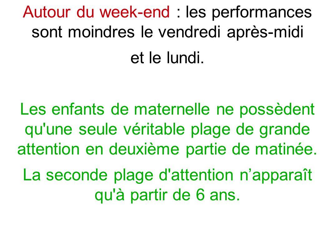 Autour du week-end : les performances sont moindres le vendredi après-midi et le lundi.