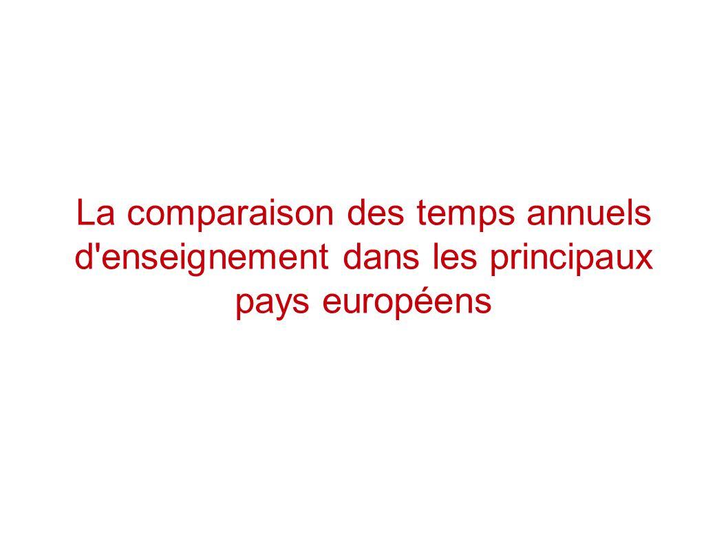La comparaison des temps annuels d enseignement dans les principaux pays européens