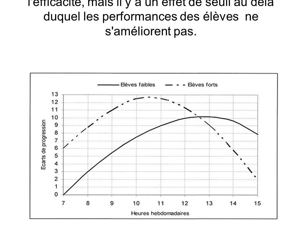 Il y a un rapport entre le temps passé et l efficacité, mais il y a un effet de seuil au delà duquel les performances des élèves ne s améliorent pas.