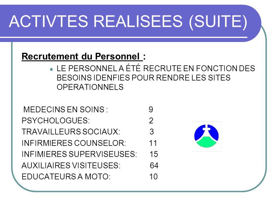 ACTIVTES REALISEES (SUITE) Recrutement du Personnel : LE PERSONNEL A ÉTÉ RECRUTE EN FONCTION DES BESOINS IDENFIES POUR RENDRE LES SITES OPERATIONNELS MEDECINS EN SOINS : 9 PSYCHOLOGUES: 2 TRAVAILLEURS SOCIAUX: 3 INFIRMIERES COUNSELOR: 11 INFIMIERES SUPERVISEUSES: 15 AUXILIAIRES VISITEUSES: 64 EDUCATEURS A MOTO: 10