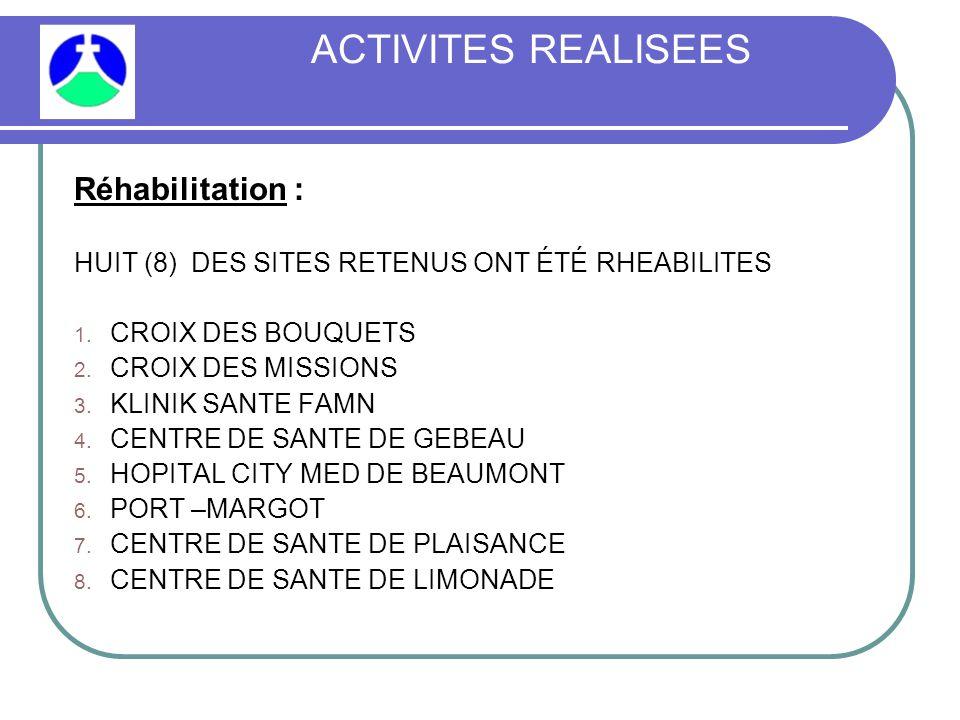 ACTIVITES REALISEES Réhabilitation : HUIT (8) DES SITES RETENUS ONT ÉTÉ RHEABILITES 1.