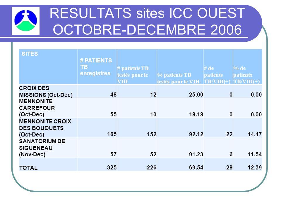RESULTATS sites ICC OUEST OCTOBRE-DECEMBRE 2006 SITES # PATIENTS TB enregistres # patients TB testés pour le VIH % patients TB testés pour le VIH # de