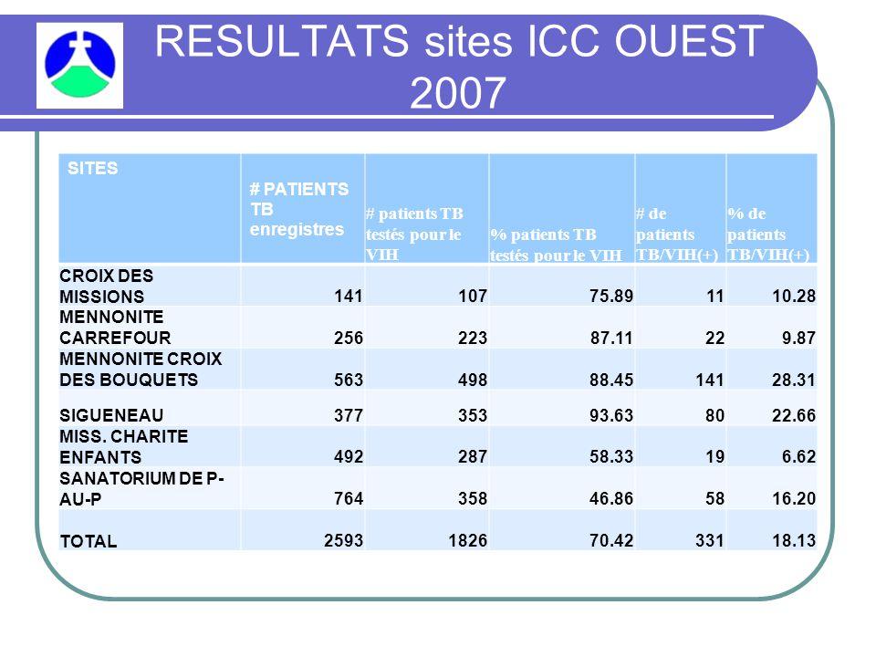 RESULTATS sites ICC OUEST 2007 SITES # PATIENTS TB enregistres # patients TB testés pour le VIH % patients TB testés pour le VIH # de patients TB/VIH(+) % de patients TB/VIH(+) CROIX DES MISSIONS14110775.891110.28 MENNONITE CARREFOUR25622387.11229.87 MENNONITE CROIX DES BOUQUETS56349888.4514128.31 SIGUENEAU37735393.638022.66 MISS.