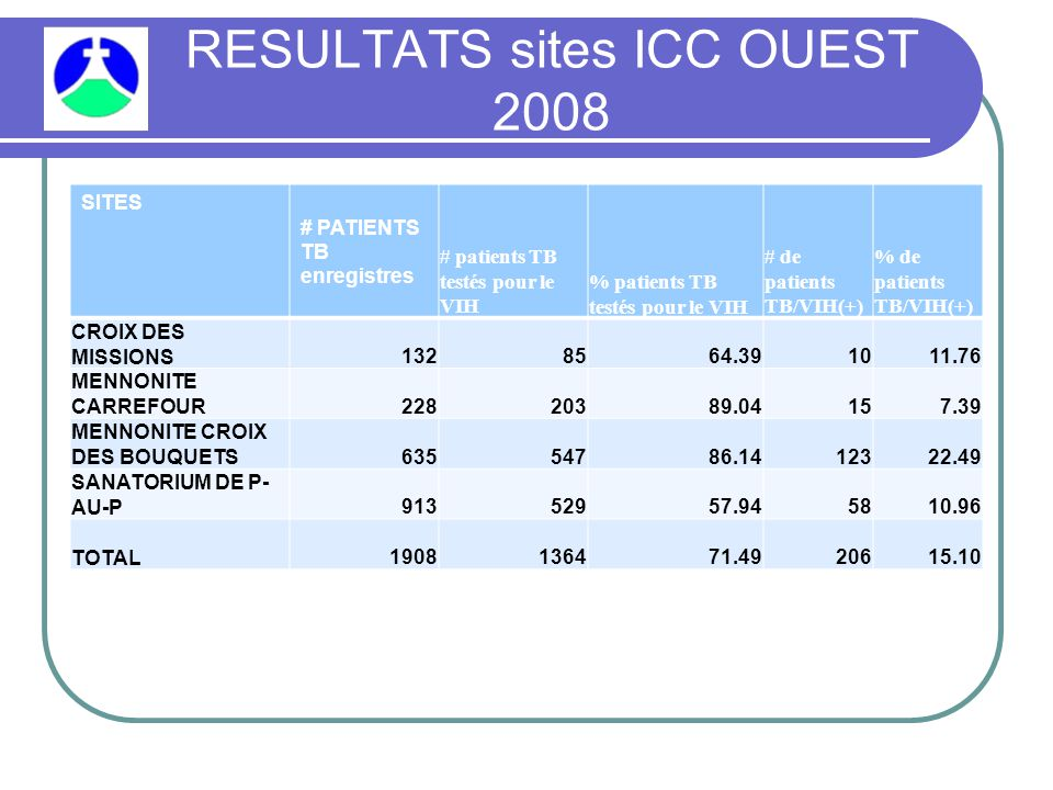 RESULTATS sites ICC OUEST 2008 SITES # PATIENTS TB enregistres # patients TB testés pour le VIH % patients TB testés pour le VIH # de patients TB/VIH(+) % de patients TB/VIH(+) CROIX DES MISSIONS1328564.391011.76 MENNONITE CARREFOUR22820389.04157.39 MENNONITE CROIX DES BOUQUETS63554786.1412322.49 SANATORIUM DE P- AU-P91352957.945810.96 TOTAL1908136471.4920615.10