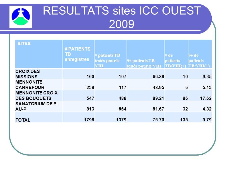 RESULTATS sites ICC OUEST 2009 SITES # PATIENTS TB enregistres # patients TB testés pour le VIH % patients TB testés pour le VIH # de patients TB/VIH(+) % de patients TB/VIH(+) CROIX DES MISSIONS16010766.88109.35 MENNONITE CARREFOUR23911748.9565.13 MENNONITE CROIX DES BOUQUETS54748889.218617.62 SANATORIUM DE P- AU-P81366481.67324.82 TOTAL1798137976.701359.79