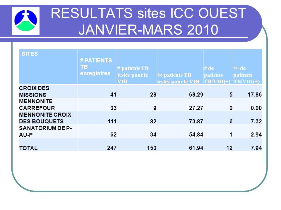 RESULTATS sites ICC OUEST JANVIER-MARS 2010 SITES # PATIENTS TB enregistres # patients TB testés pour le VIH % patients TB testés pour le VIH # de patients TB/VIH(+) % de patients TB/VIH(+) CROIX DES MISSIONS412868.29517.86 MENNONITE CARREFOUR33927.2700.00 MENNONITE CROIX DES BOUQUETS1118273.8767.32 SANATORIUM DE P- AU-P623454.8412.94 TOTAL24715361.94127.94
