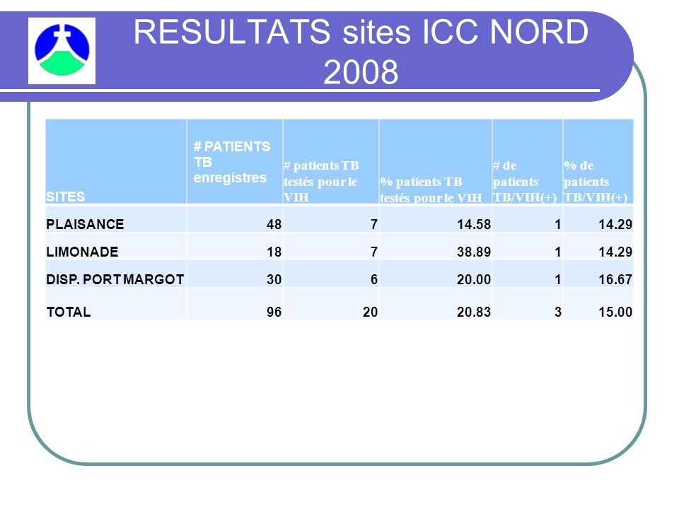RESULTATS sites ICC NORD 2008 SITES # PATIENTS TB enregistres # patients TB testés pour le VIH % patients TB testés pour le VIH # de patients TB/VIH(+) % de patients TB/VIH(+) PLAISANCE48714.58114.29 LIMONADE18738.89114.29 DISP.
