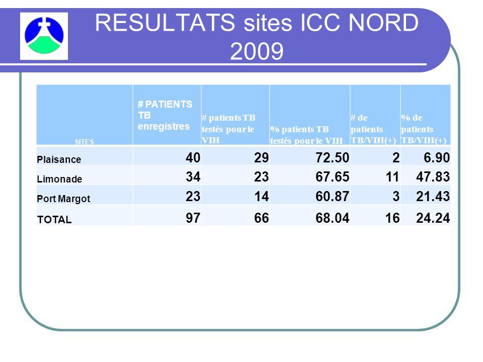 RESULTATS sites ICC NORD 2009 SITES # PATIENTS TB enregistres # patients TB testés pour le VIH % patients TB testés pour le VIH # de patients TB/VIH(+) % de patients TB/VIH(+) Plaisance 402972.5026.90 Limonade 342367.651147.83 Port Margot 231460.87321.43 TOTAL 976668.041624.24