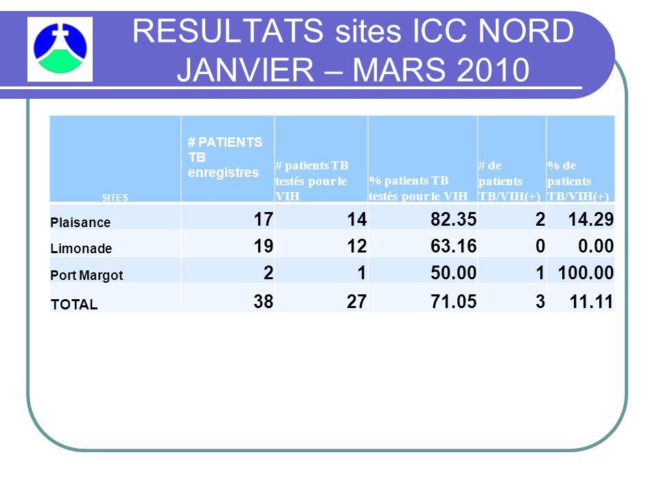 RESULTATS sites ICC NORD JANVIER – MARS 2010 SITES # PATIENTS TB enregistres # patients TB testés pour le VIH % patients TB testés pour le VIH # de patients TB/VIH(+) % de patients TB/VIH(+) Plaisance 171482.35214.29 Limonade 191263.1600.00 Port Margot 2150.001100.00 TOTAL 382771.05311.11