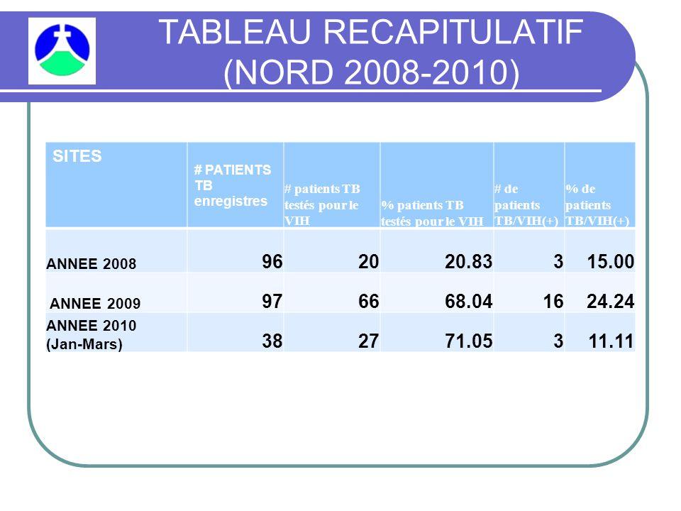 TABLEAU RECAPITULATIF (NORD 2008-2010) SITES # PATIENTS TB enregistres # patients TB testés pour le VIH % patients TB testés pour le VIH # de patients