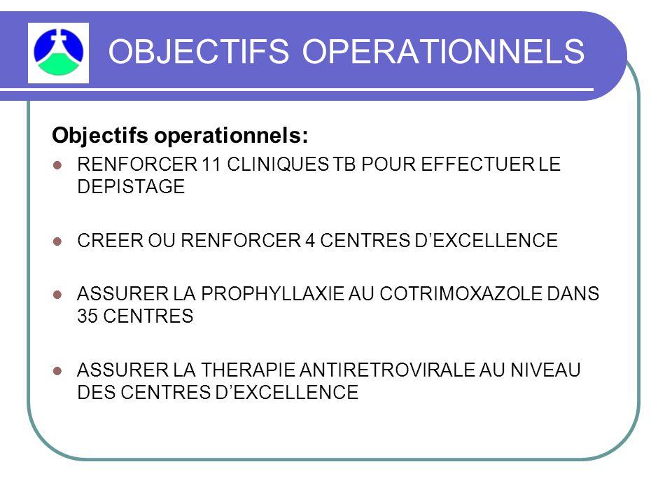 OBJECTIFS OPERATIONNELS Objectifs operationnels: RENFORCER 11 CLINIQUES TB POUR EFFECTUER LE DEPISTAGE CREER OU RENFORCER 4 CENTRES D'EXCELLENCE ASSURER LA PROPHYLLAXIE AU COTRIMOXAZOLE DANS 35 CENTRES ASSURER LA THERAPIE ANTIRETROVIRALE AU NIVEAU DES CENTRES D'EXCELLENCE