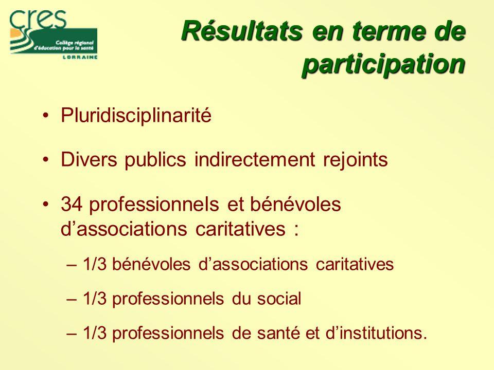 Résultats en terme de participation Pluridisciplinarité Divers publics indirectement rejoints 34 professionnels et bénévoles d'associations caritatives : –1/3 bénévoles d'associations caritatives –1/3 professionnels du social –1/3 professionnels de santé et d'institutions.