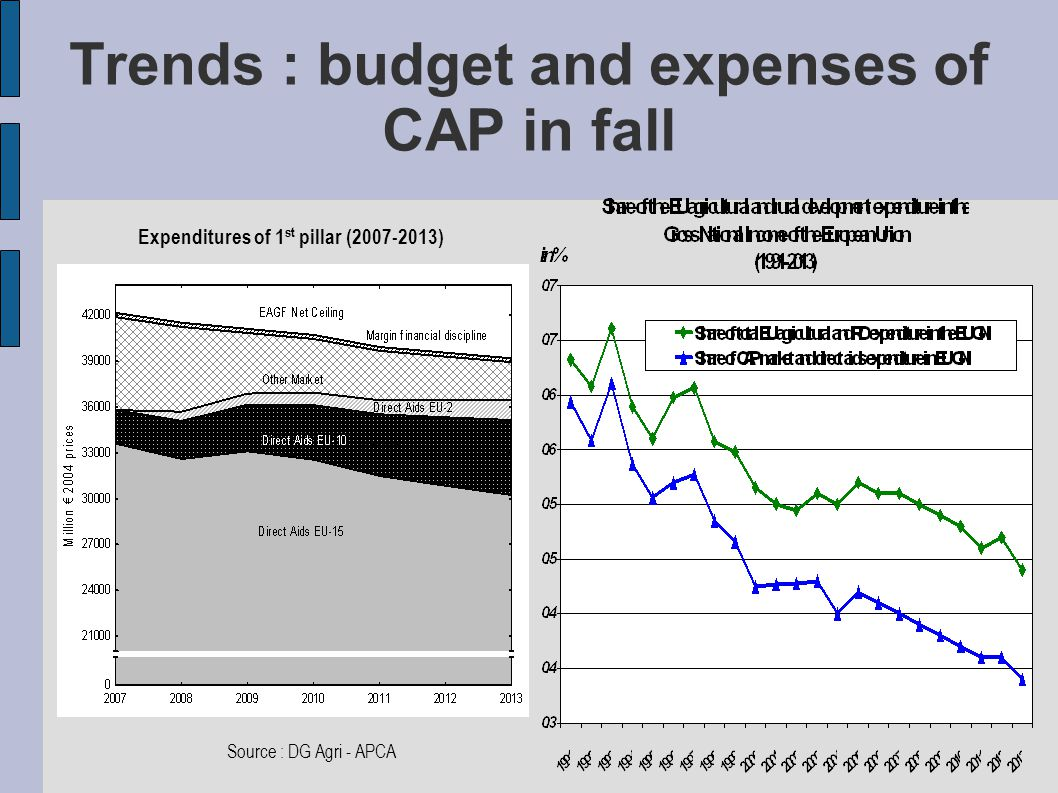 Trends : budget and expenses of CAP in fall Expenditures of 1 st pillar (2007-2013) ‏ Direct Aids EU-10 Source : DG Agri - APCA