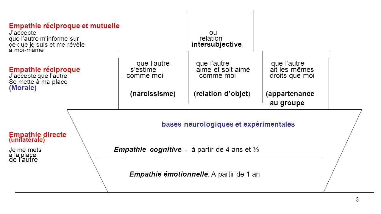 3 Empathie réciproque et mutuelle J'accepte ou que l'autre m'informe sur relation ce que je suis et me révèle intersubjective à moi-même que l'autre que l'autre que l'autre Empathie réciproque s'estime aime et soit aimé ait les mêmes J'accepte que l'autre comme moi comme moi droits que moi Se mette à ma place (Morale) (narcissisme) (relation d'objet) (appartenance au groupe bases neurologiques et expérimentales Empathie directe (unilatérale) Je me mets Empathie cognitive - à partir de 4 ans et ½ à la place de l'autre Empathie émotionnelle.